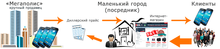 kak_otkryt_Internet_magazin